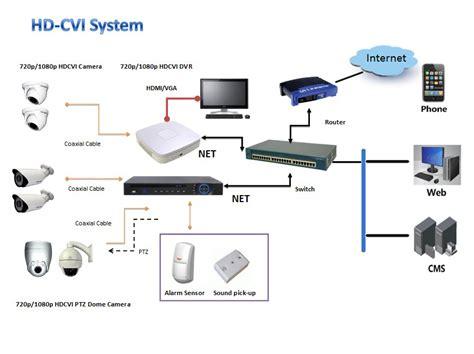 sts networks video surveillance