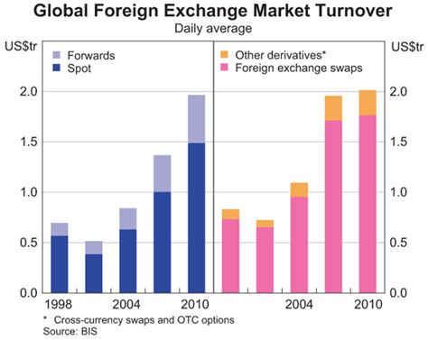 foreign exchange trading activity in global foreign exchange markets bulletin