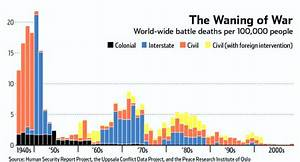 Don't worry: World War III will almost certainly never happen