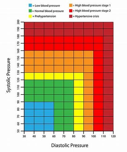 Blood Pressure Chart Normal Numbers Readings Understanding