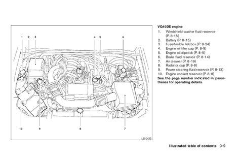 Nissan Engine Diagram Windshield Washer Resevoir