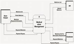 Context Level Dfd Medical Store Management