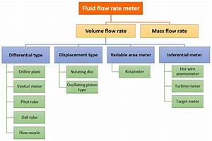 Types Of Fluid Flow Meters  Mechanical  Electrical