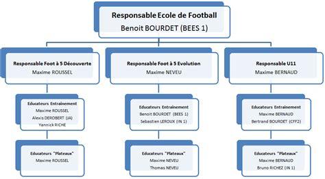 calendrier photo bureau organigramme edf football association sportive