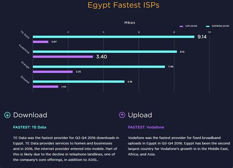 Egypt's Internet Among World's Slowest  Egyptian Streets. Edukasi Signs. Circle Symbol Signs. Ophiuchus Signs. Swelling Signs. Multiple Sclerosis Signs Of Stroke. Used Building Construction Signs Of Stroke. Tower Signs Of Stroke. Fraternity Signs