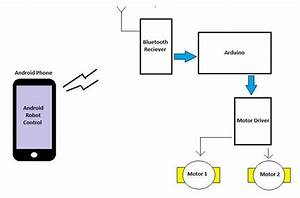 Block Diagram For Building Android Controlled Robot Using