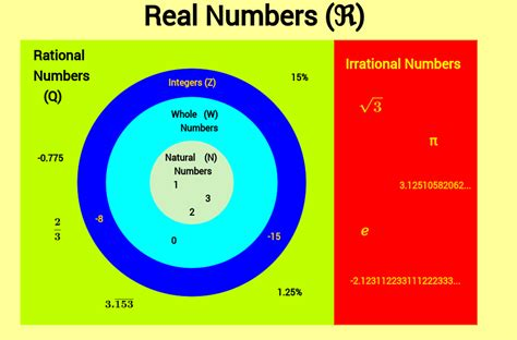 Whole Number Integer Vvenn Diagram by Venn Diagram Real Numbers Geogebra