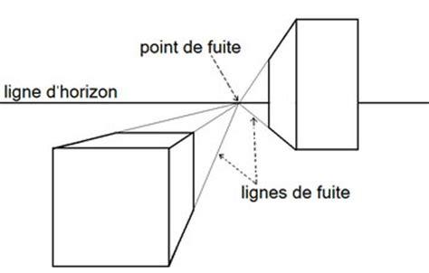 cuisine lineaire perspective d 39 interieur 1 point de fuite gascity for