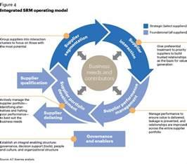 Procurement Operating Model