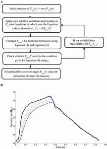 Reservoir Pressure Estimation Process  A  Flow Chart