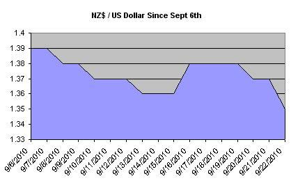 foreign exchange rates nz nz forex currency converter and more bulls meaning in