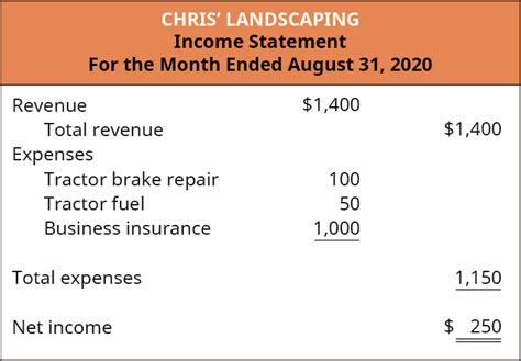 Customers that receive insurance proceeds should call their mortgage company and/or bank to find out how to get the check endorsed and deposited in some cases, depending upon the size of the insurance claim check and other factors, the total amount of claim proceeds can be made available. 2.1: Describe the Income Statement, Statement of Owner's Equity, Balance Sheet, and Statement of ...