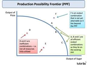 Production Possibility Frontier PPF