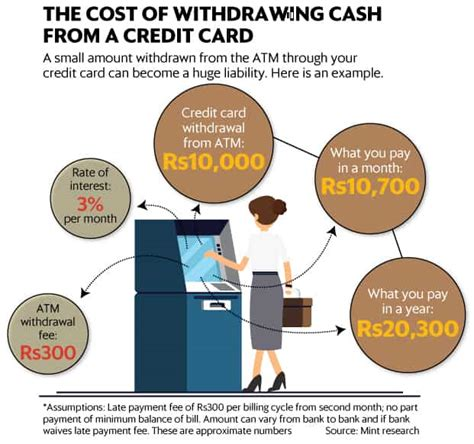 Check spelling or type a new query. Why it doesn't make sense to withdraw cash from an ATM using your credit card