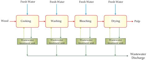 Proces Flow Diagram For Pulp And Paper Industry by Fluid Sep Technologies