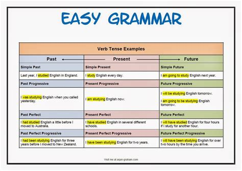 Learning Easy English And Programing Languages Tenses And Verbs Examples In All The Tenses Past