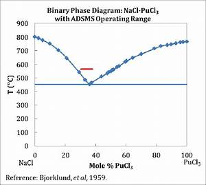 Displayed Here Is The Binary Phase Diagram Of The Nacl