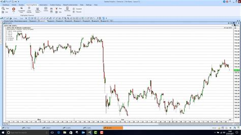 However, there is still an active american stock exchange. Charts Today - 7 Nasdaq 100 stocks with over 30% upside ...
