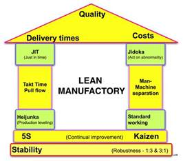 lean manufacturing wikiwand