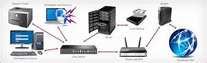 How To Setup A Secure And Reliable Computer Network For Your Small Business