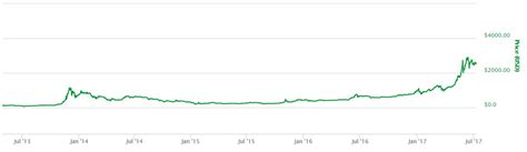 Bitcoin's market cap is $1.04t. Litecoin Sets All-Time High Joins Record Setting Party ...