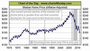 Annual Change in Median Home Prices | Historical Chart
