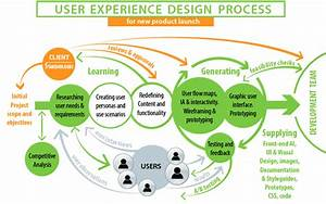 A Diagram Visually Illustrating Ux Design Process