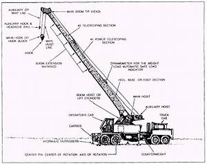 Telescopic Boom Cranes