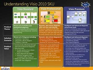 Visualize Your Data With Microsoft Visio 2010 From Atidan
