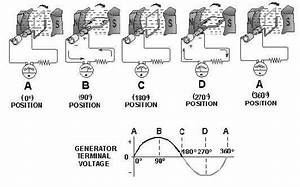 What Is The Working Principle Of Dc Generator