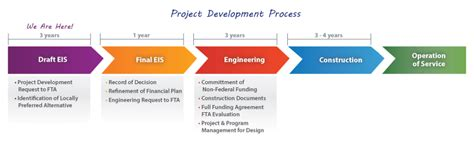 Construction Project Process Template by 6 Best Images Of Engineering Project Flow Chart