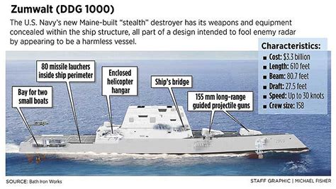 With $3.3 billion Zumwalt, Navy trying for smallest blip ...