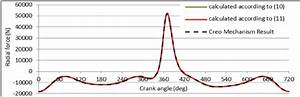 The Radial Force Acting On The Crankpin In Function Of Crank Angle At