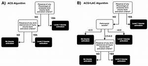 Acs Algorithm  Trauma Activation Algorithm Based Solely On The American