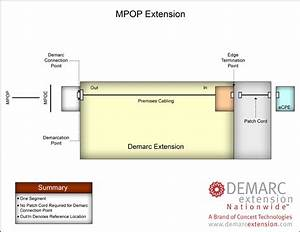 Demarc Extension Nationwide    The Demarc Extension And Its Critical Role In Enterprise Network