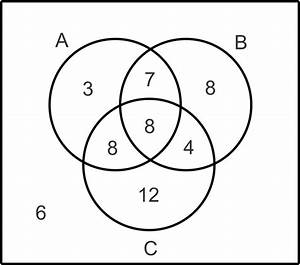 Venn Diagrams And Independence