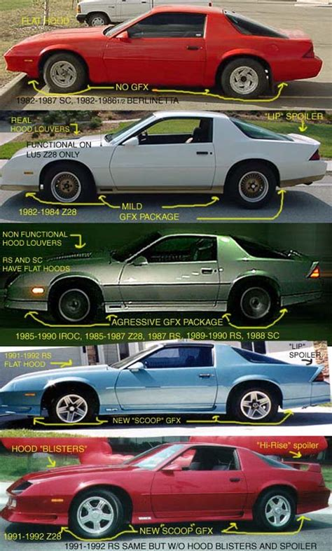 Camaro Year by How To Identify Camaros And Firebirds By Year Third