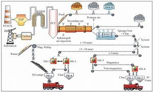 Coal Base Dri Operation  Process Description And Flow