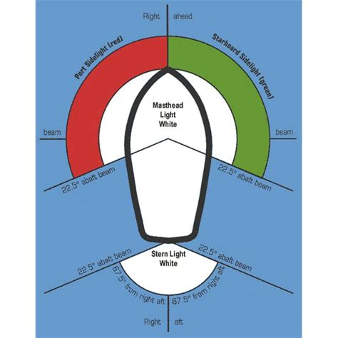 Port Side Of Boat Is What Color by Why Marine Navigation Lights Are Of Vital Importance On Ships