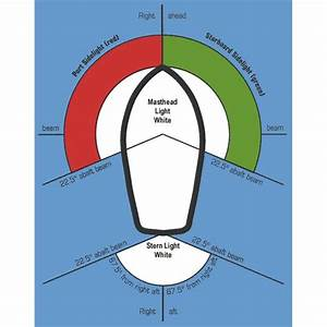 Why Marine Navigation Lights Are Of Vital Importance On Ships