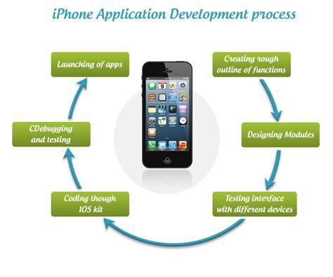 iphone app development key ingredients for successful iphone app development sg