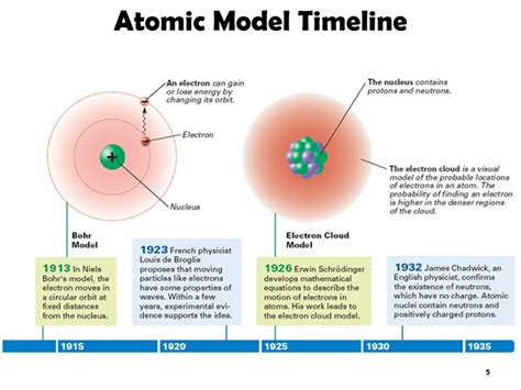 Modern Atomic Theory Mr. Heyroth. - ppt video online download
