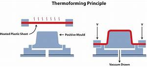 The Principle Of Thermoforming