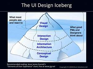 The Ui Design Iceberg What Most People See