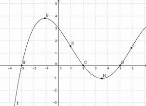Polynom Nullstellen Berechnen : kurvendiskussion polynom 5 grades geogebra ~ Themetempest.com Abrechnung