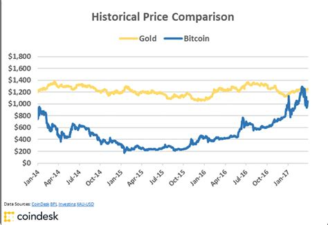 Convert bitcoin (btc) to us dollar (usd). Charts: Bitcoin's Golden Price Streak Comes to a Close - CoinDesk