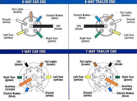 trailer wiring  brake control wiring  towing trailers