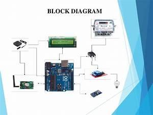 Prepaid Energy Meter Present By Belim