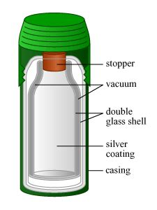 unbreakable glass thermos flask    quora