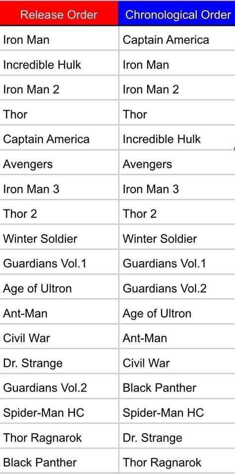 image result  marvel movies  order marvel movies